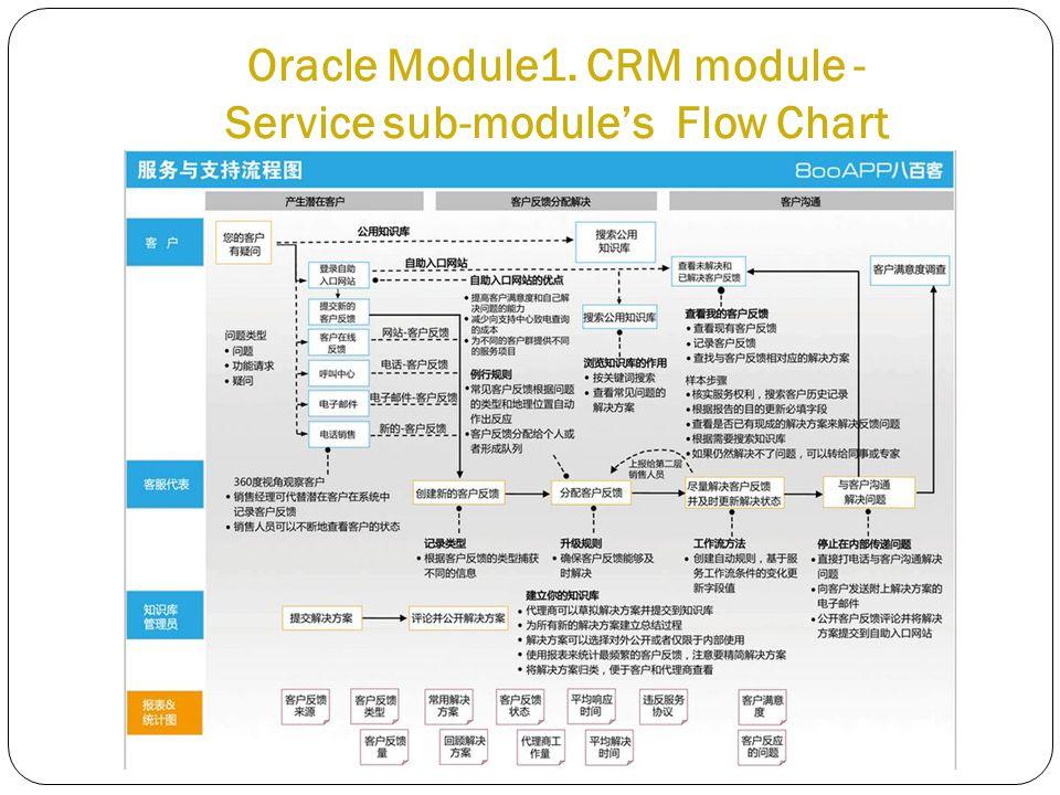 Oracle Module1. CRM module - Service sub-module's Flow Chart