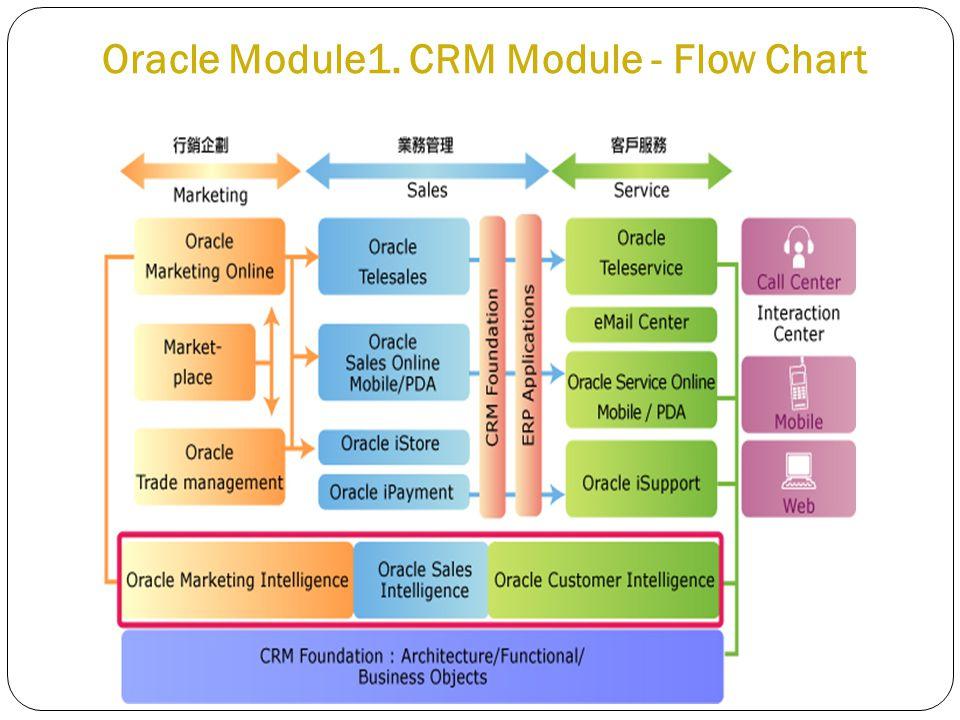 Oracle Module1. CRM Module - Flow Chart