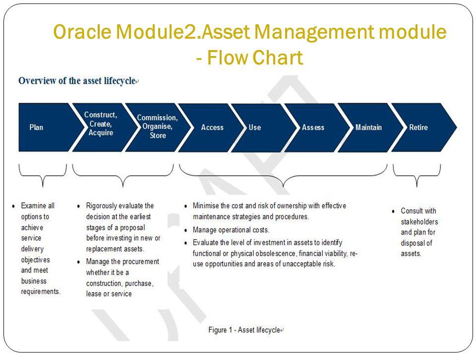 Oracle Module2.Asset Management module - Flow Chart