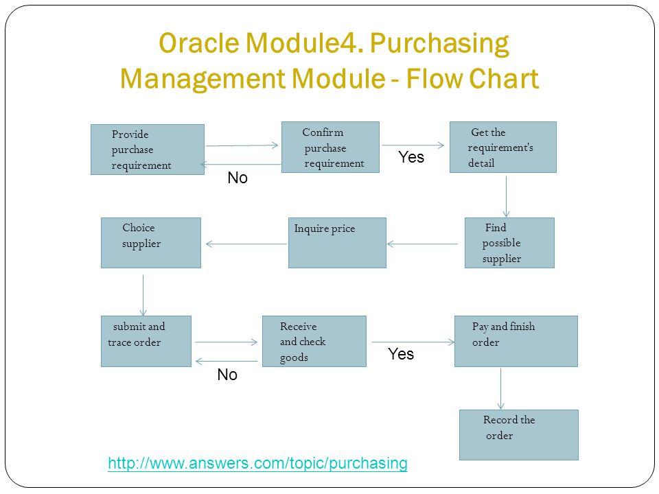 Oracle Module4.
