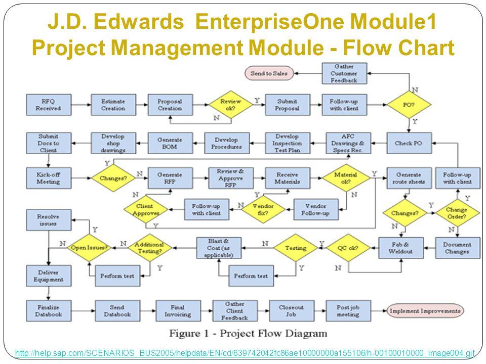 J.D. Edwards EnterpriseOne Module1 Project Management Module - Flow Chart http://help.sap.com/SCENARIOS_BUS2005/helpdata/EN/cd/639742042fc86ae10000000