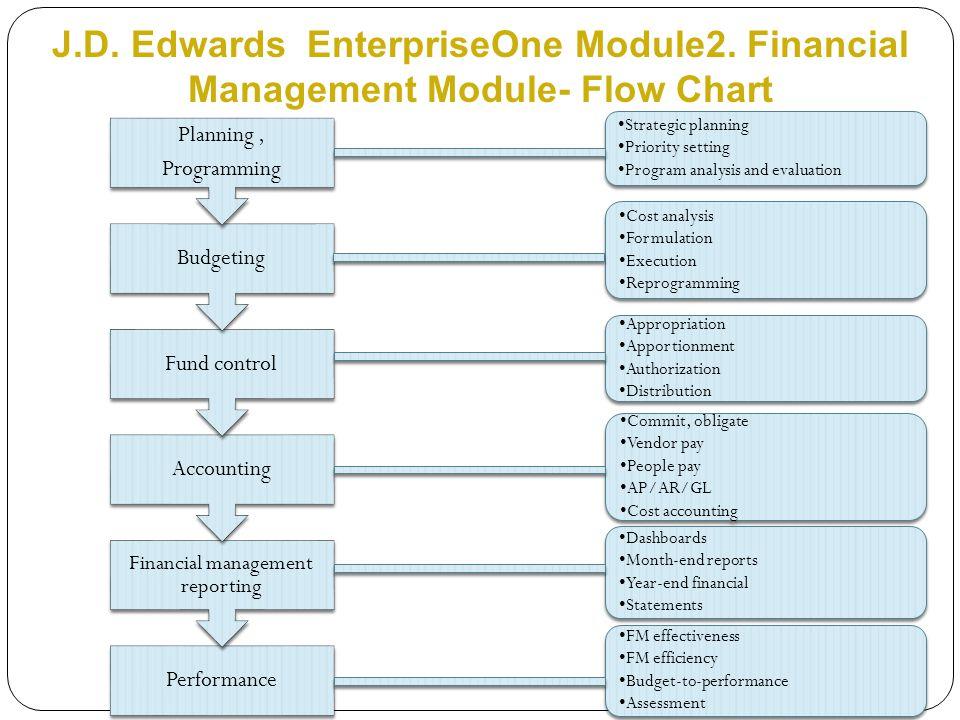 J.D. Edwards EnterpriseOne Module2.