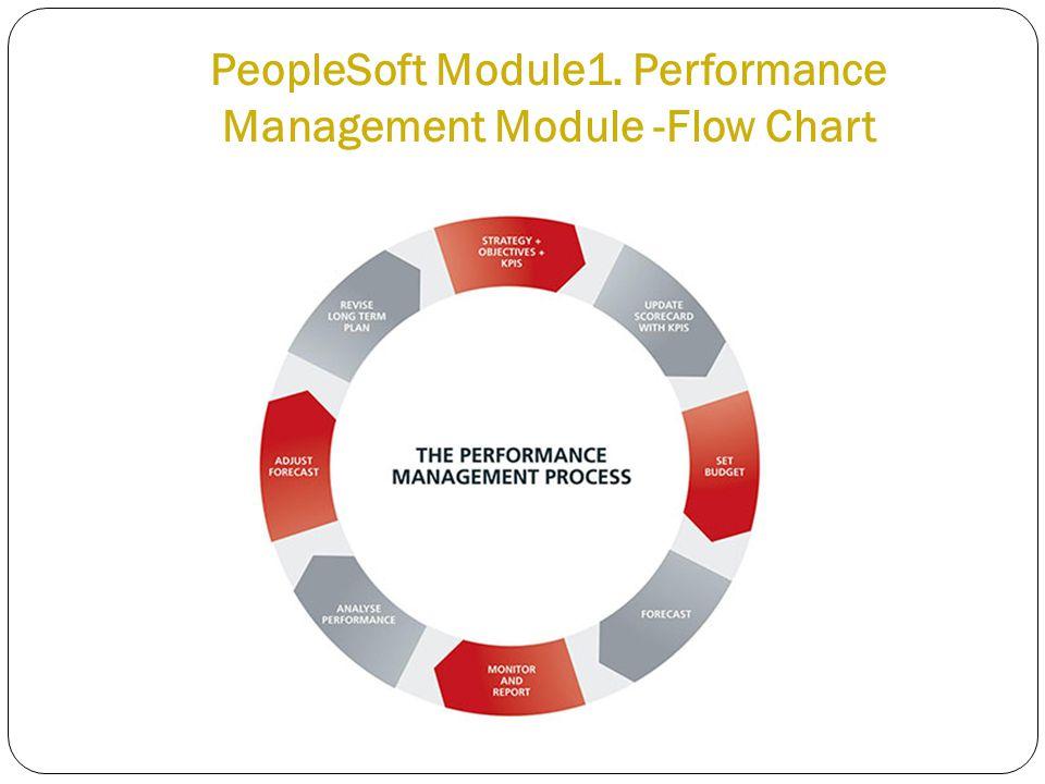 PeopleSoft Module1. Performance Management Module -Flow Chart