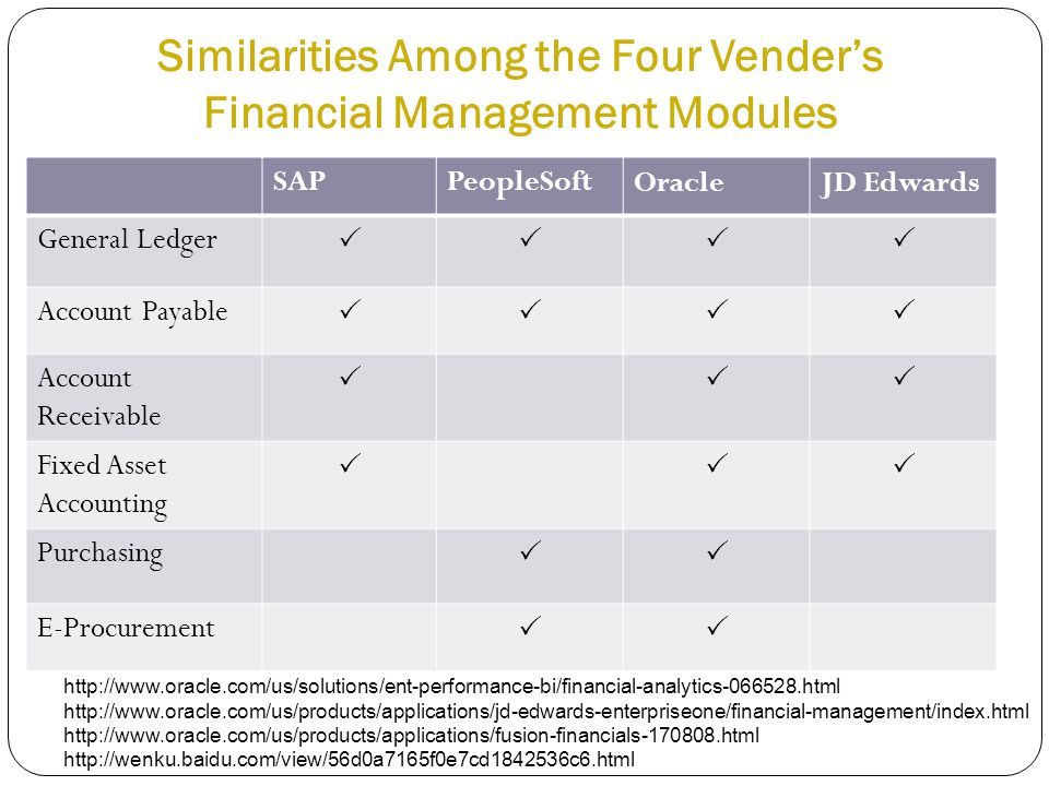 Similarities Among the Four Vender's Financial Management Modules http://www.oracle.com/us/solutions/ent-performance-bi/financial-analytics-066528.html http://www.oracle.com/us/products/applications/jd-edwards-enterpriseone/financial-management/index.html http://www.oracle.com/us/products/applications/fusion-financials-170808.html http://wenku.baidu.com/view/56d0a7165f0e7cd1842536c6.html SAPPeopleSoftOracleJD Edwards General Ledger  Account Payable  Account Receivable  Fixed Asset Accounting  Purchasing  E-Procurement 