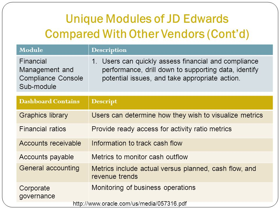 Unique Modules of JD Edwards Compared With Other Vendors (Cont'd) ModuleDescription Financial Management and Compliance Console Sub-module 1.Users can