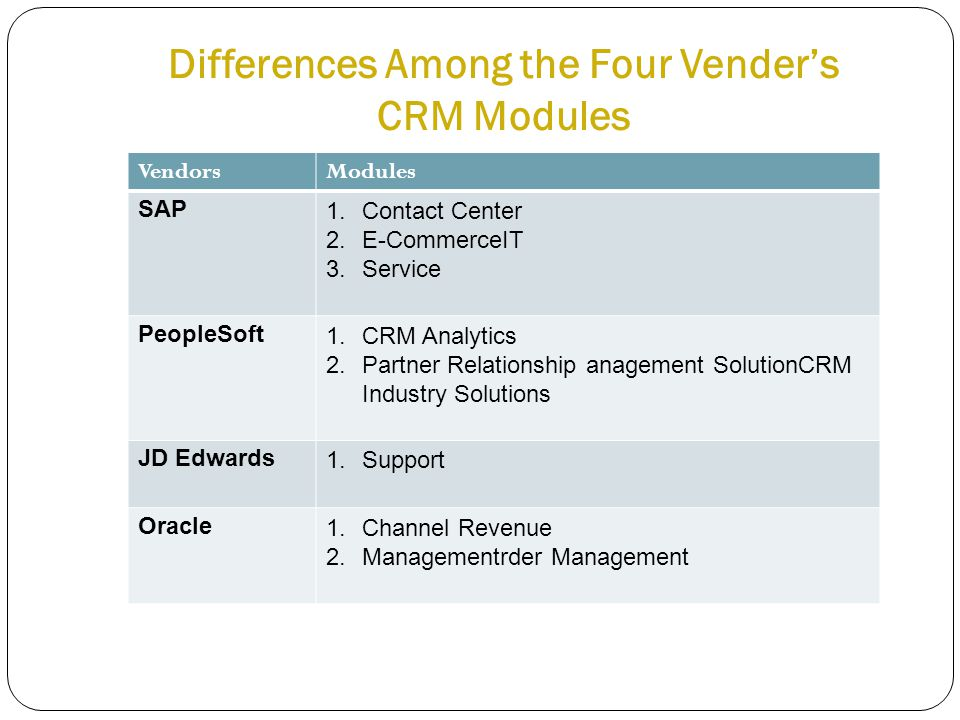 Differences Among the Four Vender's CRM Modules VendorsModules SAP1.Contact Center 2.E-CommerceIT 3.Service PeopleSoft1.CRM Analytics 2.Partner Relati