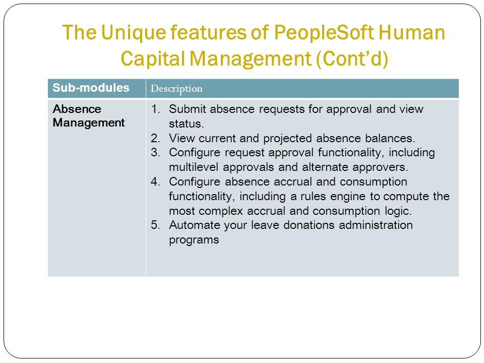 The Unique features of PeopleSoft Human Capital Management (Cont'd) Sub-modules Description Absence Management 1.Submit absence requests for approval