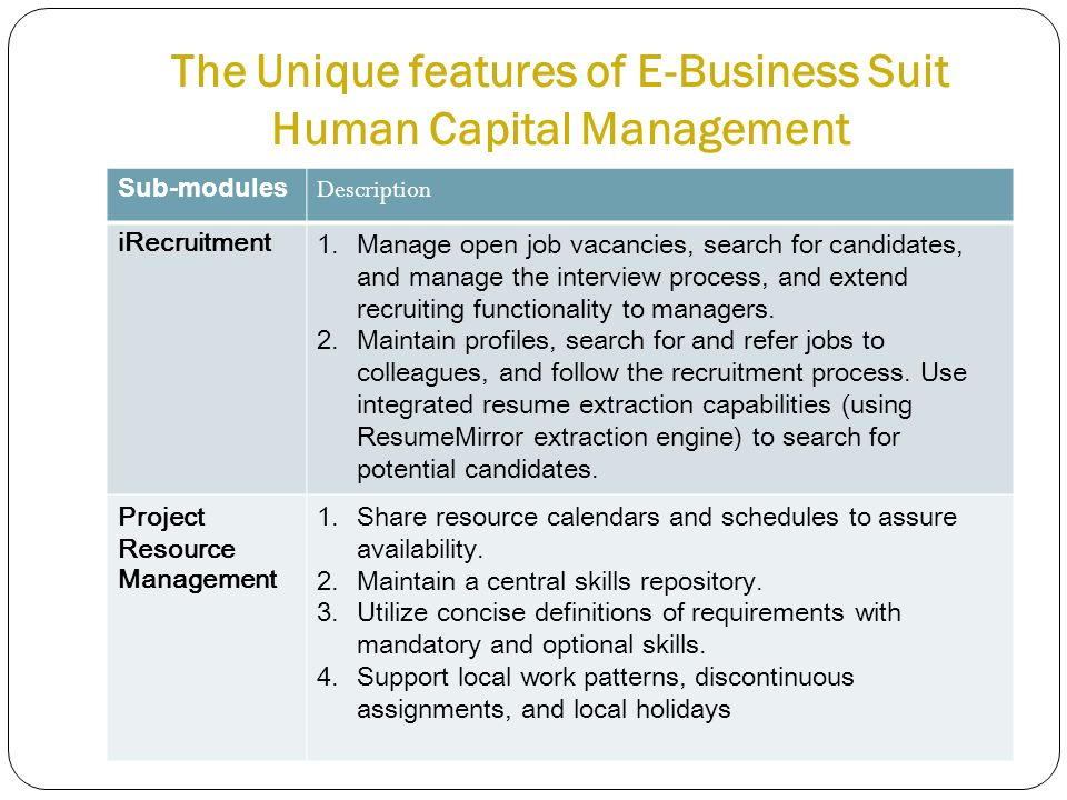 The Unique features of E-Business Suit Human Capital Management Sub-modules Description iRecruitment1.Manage open job vacancies, search for candidates, and manage the interview process, and extend recruiting functionality to managers.