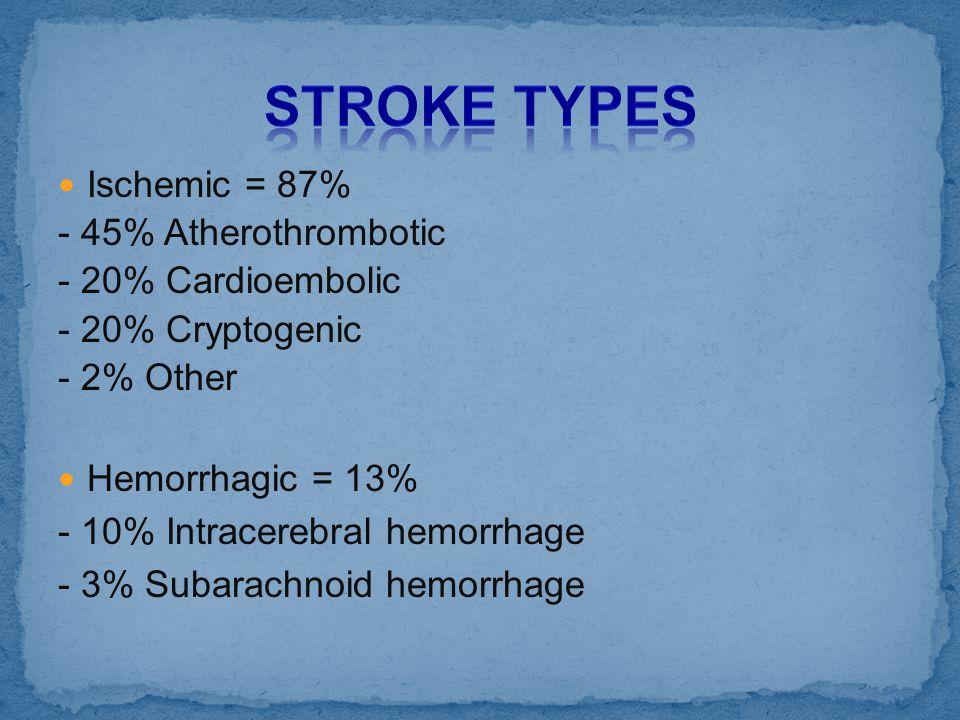 Ischemic = 87% - 45% Atherothrombotic - 20% Cardioembolic - 20% Cryptogenic - 2% Other Hemorrhagic = 13% - 10% Intracerebral hemorrhage - 3% Subarachn