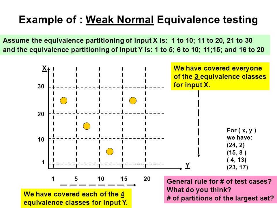 Example of : Weak Normal Equivalence testing Assume the equivalence partitioning of input X is: 1 to 10; 11 to 20, 21 to 30 and the equivalence partit