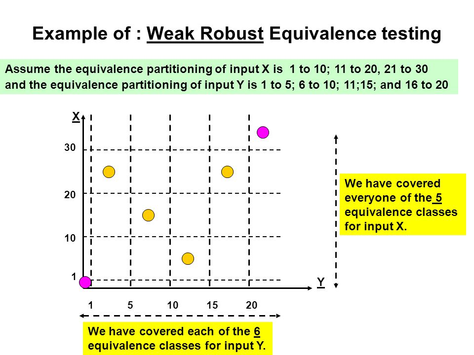 Example of : Weak Robust Equivalence testing Assume the equivalence partitioning of input X is 1 to 10; 11 to 20, 21 to 30 and the equivalence partiti