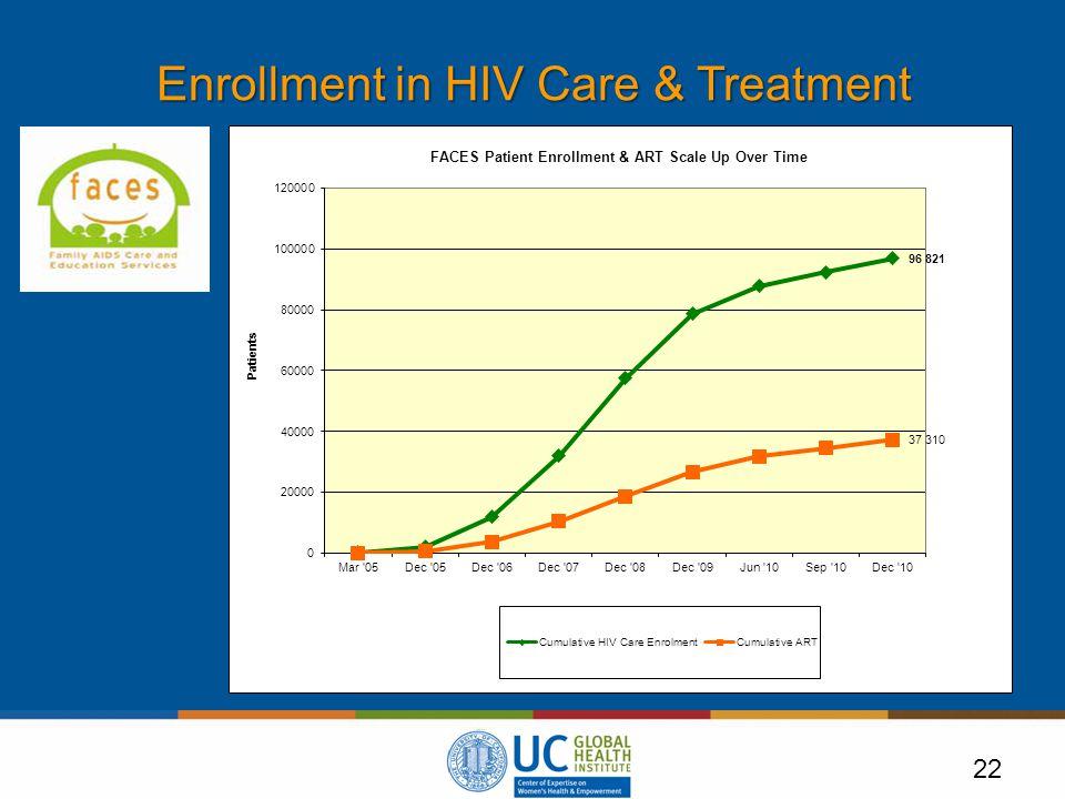 22 Enrollment in HIV Care & Treatment