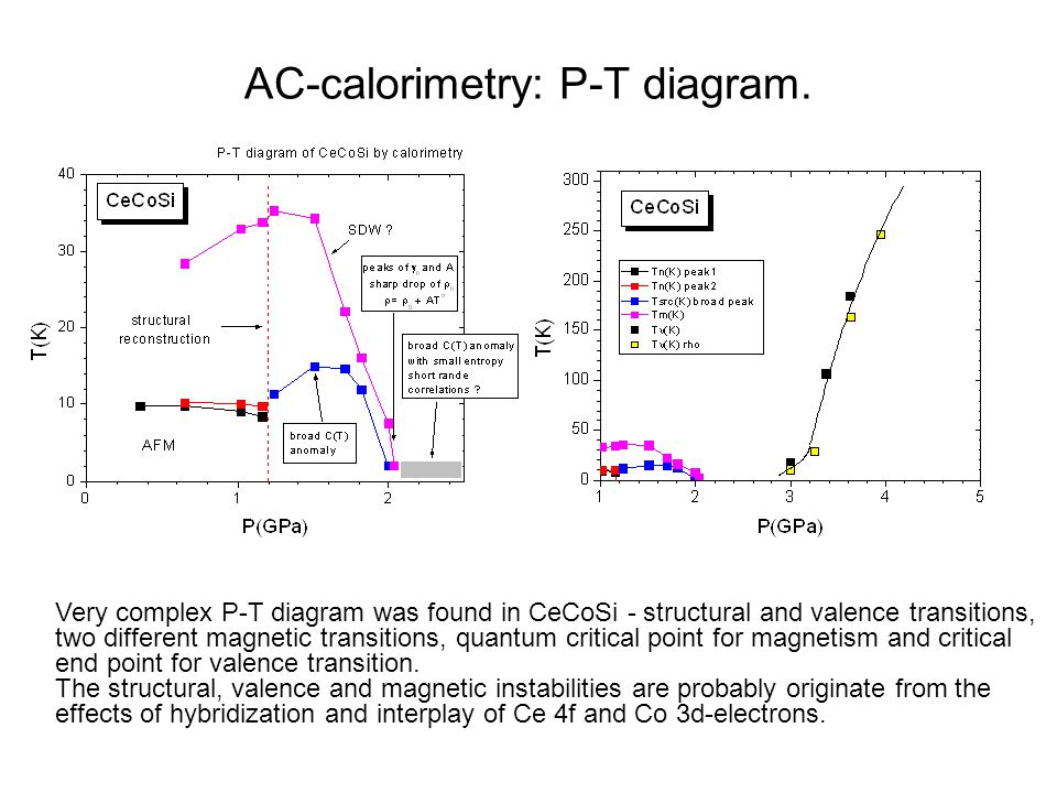 AC-calorimetry: P-T diagram. Very complex P-T diagram was found in CeCoSi - structural and valence transitions, two different magnetic transitions, qu