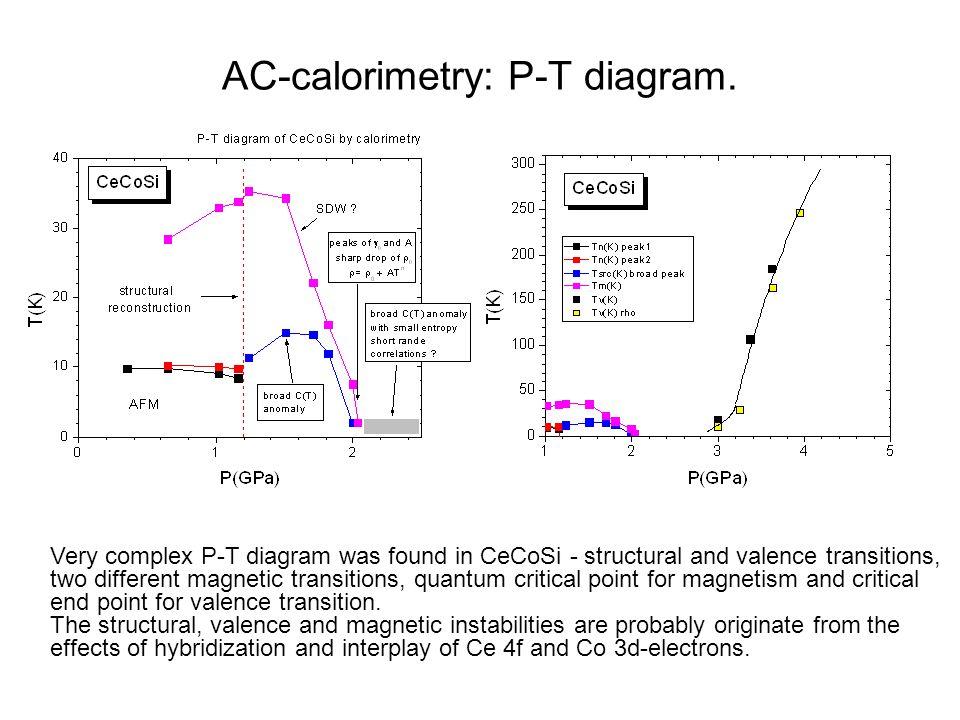 AC-calorimetry: P-T diagram.