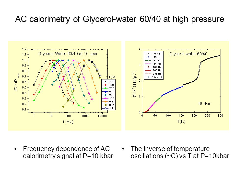 AC calorimetry of Glycerol-water 60/40 at high pressure Frequency dependence of AC calorimetry signal at P=10 kbar The inverse of temperature oscillations (~C) vs T at P=10kbar