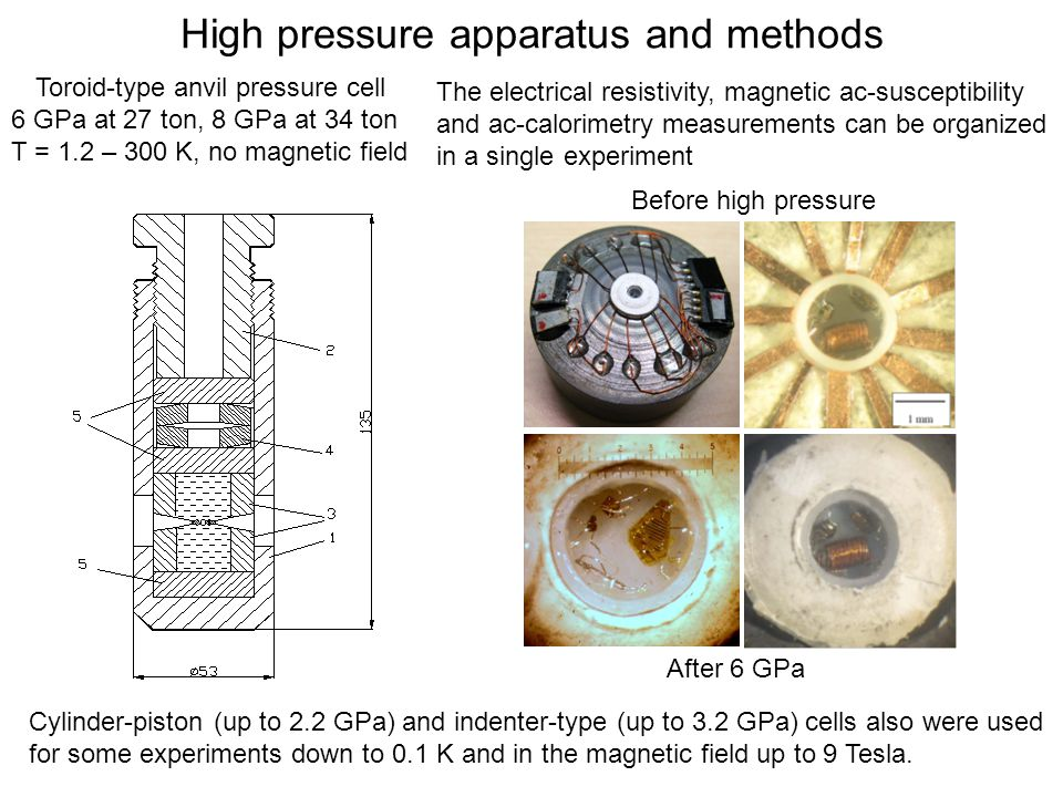 High pressure apparatus and methods Toroid-type anvil pressure cell 6 GPa at 27 ton, 8 GPa at 34 ton T = 1.2 – 300 K, no magnetic field Before high pressure After 6 GPa The electrical resistivity, magnetic ac-susceptibility and ac-calorimetry measurements can be organized in a single experiment Cylinder-piston (up to 2.2 GPa) and indenter-type (up to 3.2 GPa) cells also were used for some experiments down to 0.1 K and in the magnetic field up to 9 Tesla.