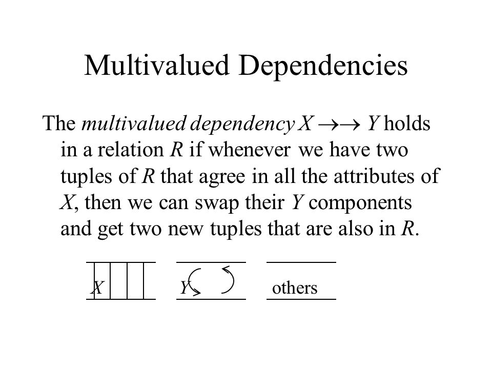 Multivalued Dependencies The multivalued dependency X  Y holds in a relation R if whenever we have two tuples of R that agree in all the attributes of X, then we can swap their Y components and get two new tuples that are also in R.