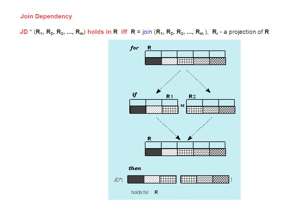 Join Dependency JD * (R 1, R 2, R 3,..., R m ) holds in R iff R = join (R 1, R 2, R 3,..., R m ), R i - a projection of R