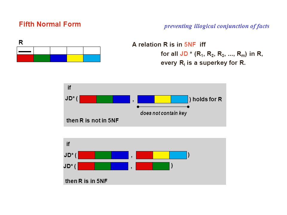 R JD* (, ) then R is in 5NF if JD* (, ) A relation R is in 5NF iff for all JD * (R 1, R 2, R 3,..., R m ) in R, every R i is a superkey for R. prevent