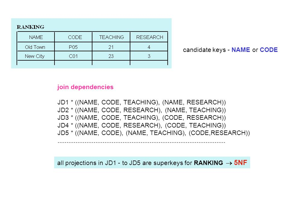 join dependencies JD1 * ((NAME, CODE, TEACHING), (NAME, RESEARCH)) JD2 * ((NAME, CODE, RESEARCH), (NAME, TEACHING)) JD3 * ((NAME, CODE, TEACHING), (CO