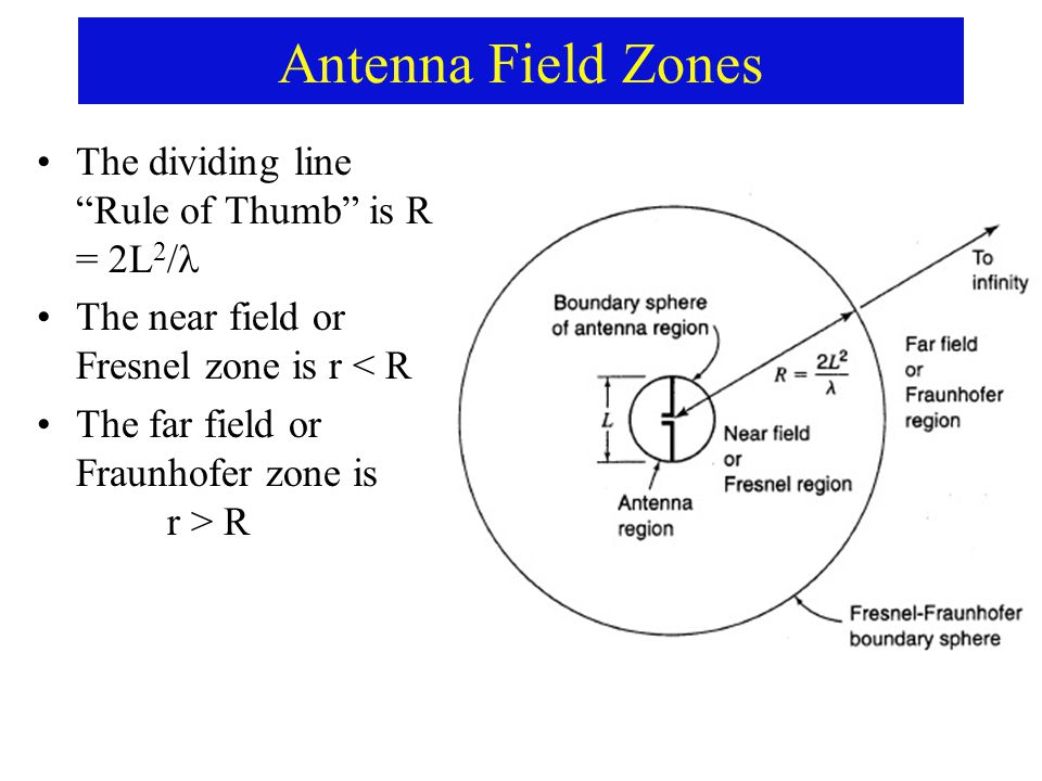 Antenna Field Zones The dividing line Rule of Thumb is R = 2L 2 / The near field or Fresnel zone is r < R The far field or Fraunhofer zone is r > R