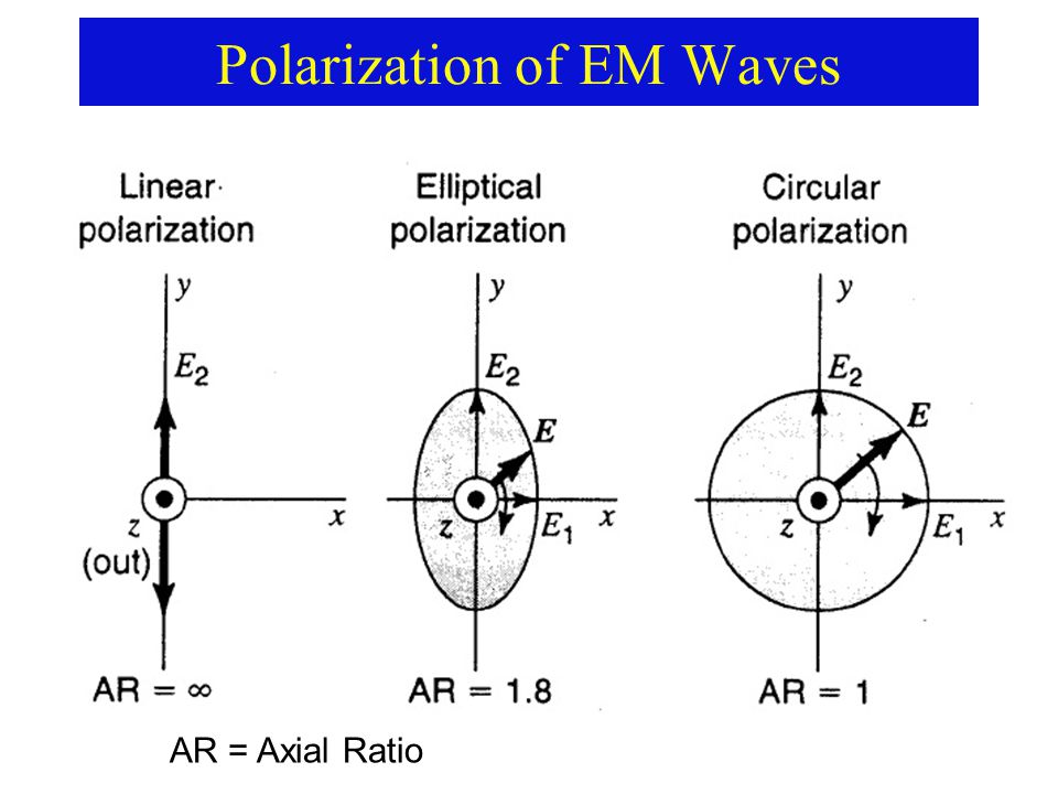 Polarization of EM Waves AR = Axial Ratio