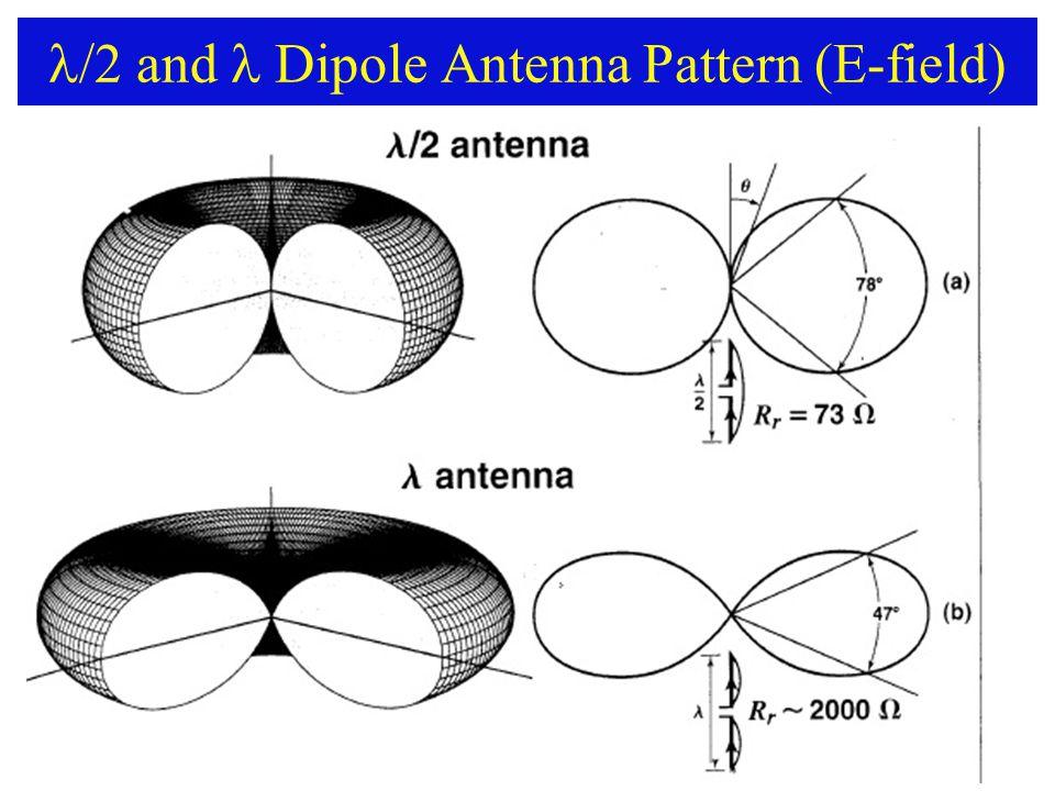 /2 and Dipole Antenna Pattern (E-field)