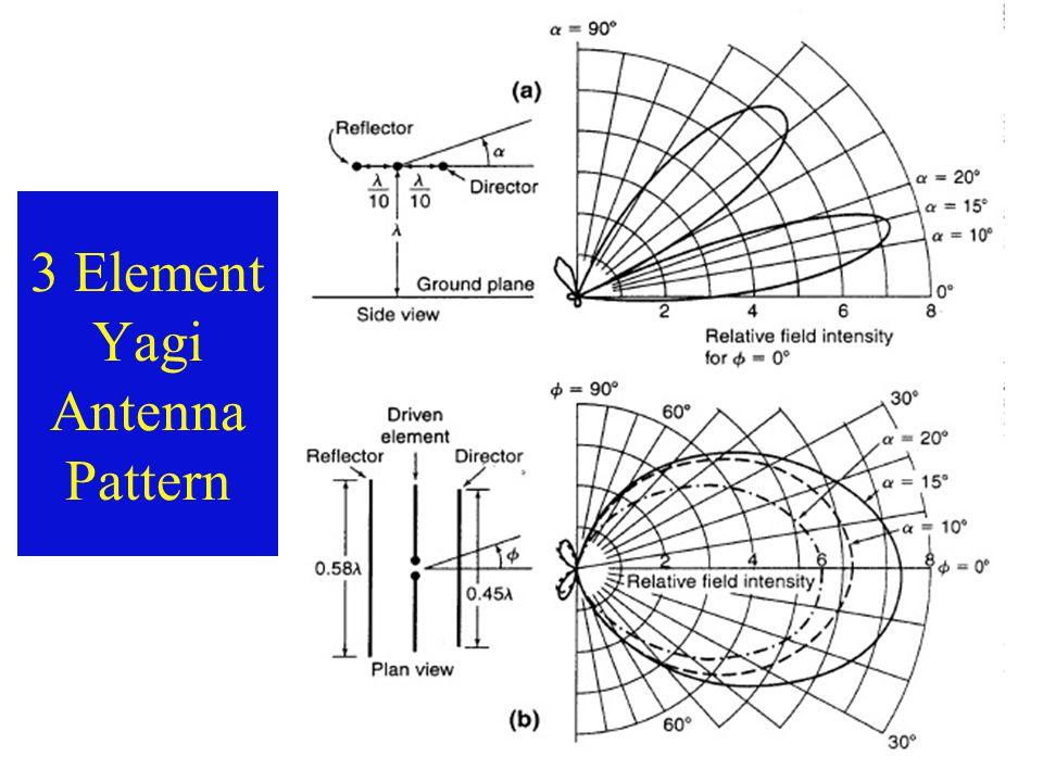 3 Element Yagi Antenna Pattern