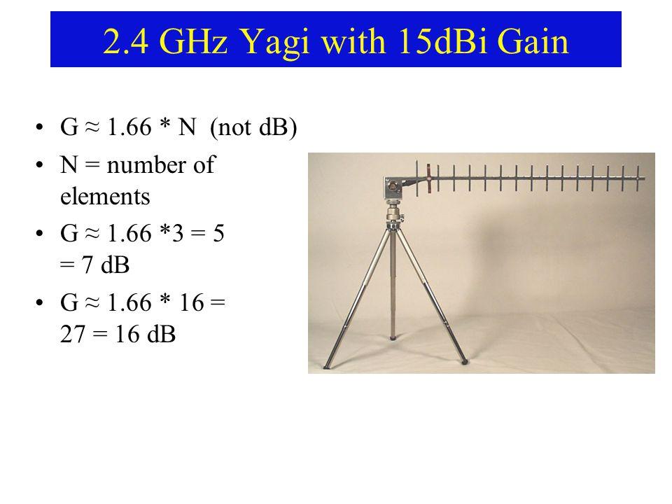2.4 GHz Yagi with 15dBi Gain G ≈ 1.66 * N (not dB) N = number of elements G ≈ 1.66 *3 = 5 = 7 dB G ≈ 1.66 * 16 = 27 = 16 dB