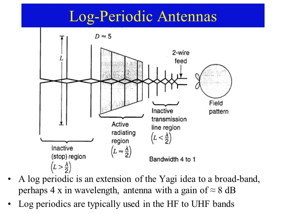 A log periodic is an extension of the Yagi idea to a broad-band, perhaps 4 x in wavelength, antenna with a gain of ≈ 8 dB Log periodics are typically used in the HF to UHF bands Log-Periodic Antennas
