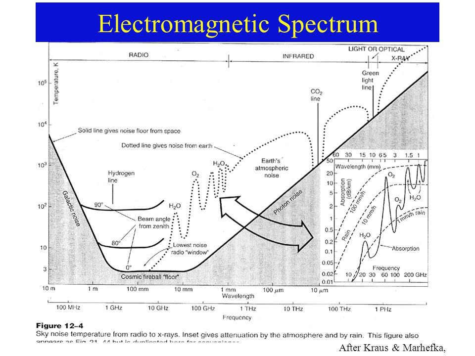 Electromagnetic Spectrum After Kraus & Marhefka, 2003