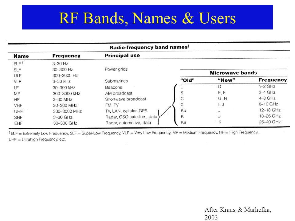 RF Bands, Names & Users After Kraus & Marhefka, 2003