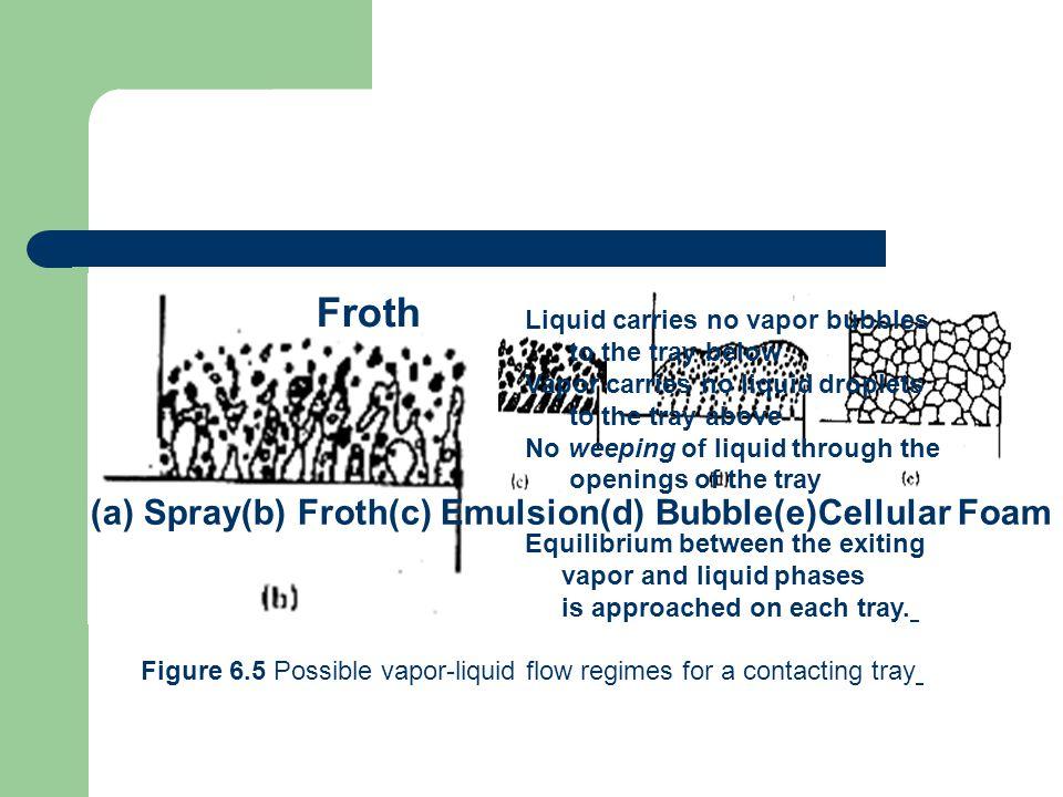 Figure 6.5 Possible vapor-liquid flow regimes for a contacting tray (a) Spray(b) Froth(c) Emulsion(d) Bubble(e)Cellular Foam Froth Liquid carries no v