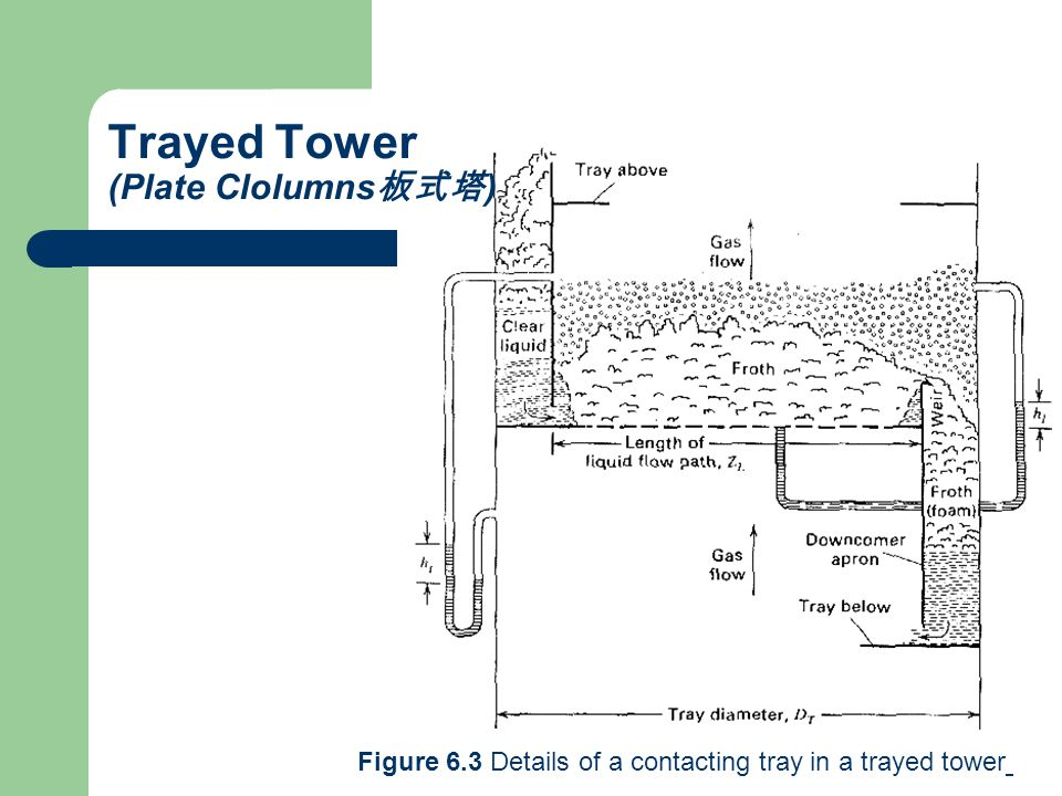 Figure 6.3 Details of a contacting tray in a trayed tower Trayed Tower (Plate Clolumns 板式塔 )
