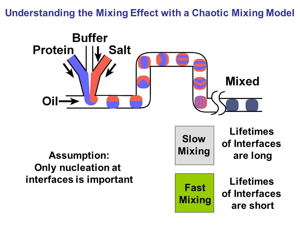 Understanding the Mixing Effect with a Chaotic Mixing Model Assumption: Only nucleation at interfaces is important Slow Mixing Fast Mixing Lifetimes of Interfaces are long Lifetimes of Interfaces are short