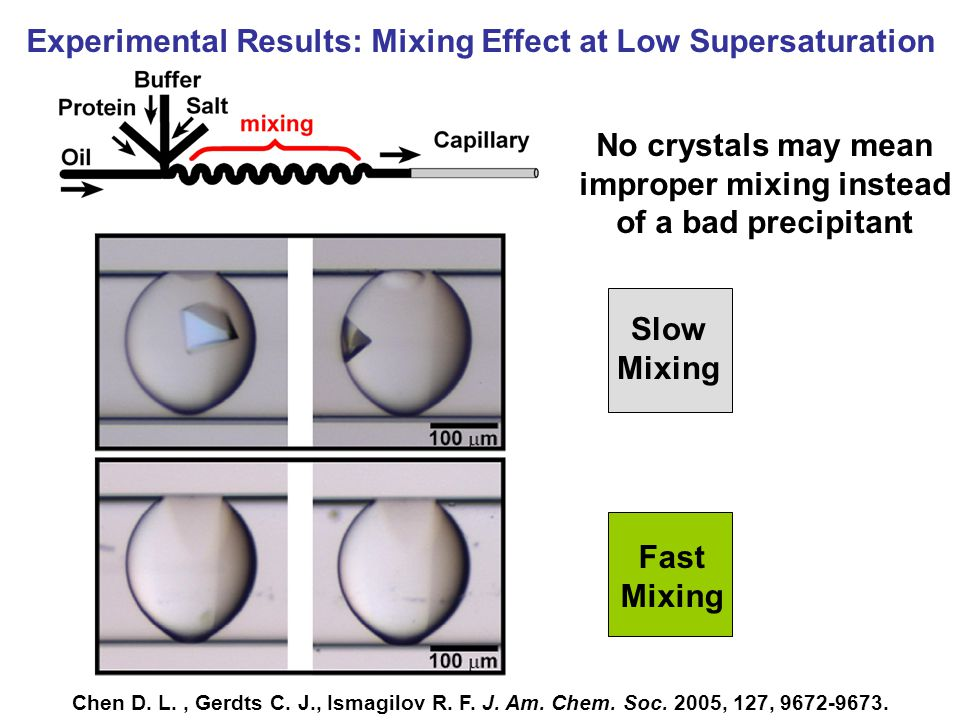Experimental Results: Mixing Effect at Low SupersaturationSlow Mixing Fast Mixing No crystals may mean improper mixing instead of a bad precipitant Chen D.