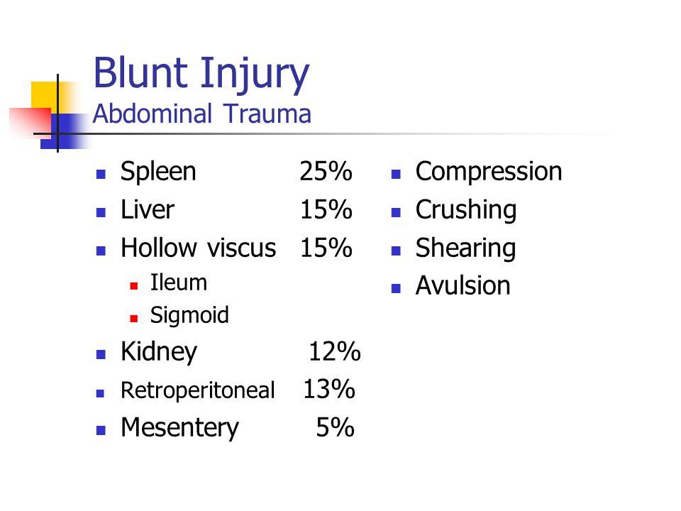 Blunt Injury Abdominal Trauma Spleen25% Liver15% Hollow viscus15% Ileum Sigmoid Kidney 12% Retroperitoneal 13% Mesentery 5% Compression Crushing Shearing Avulsion