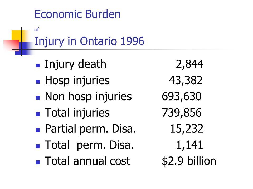 Economic Burden of Injury in Ontario 1996 Injury death 2,844 Hosp injuries 43,382 Non hosp injuries693,630 Total injuries739,856 Partial perm.