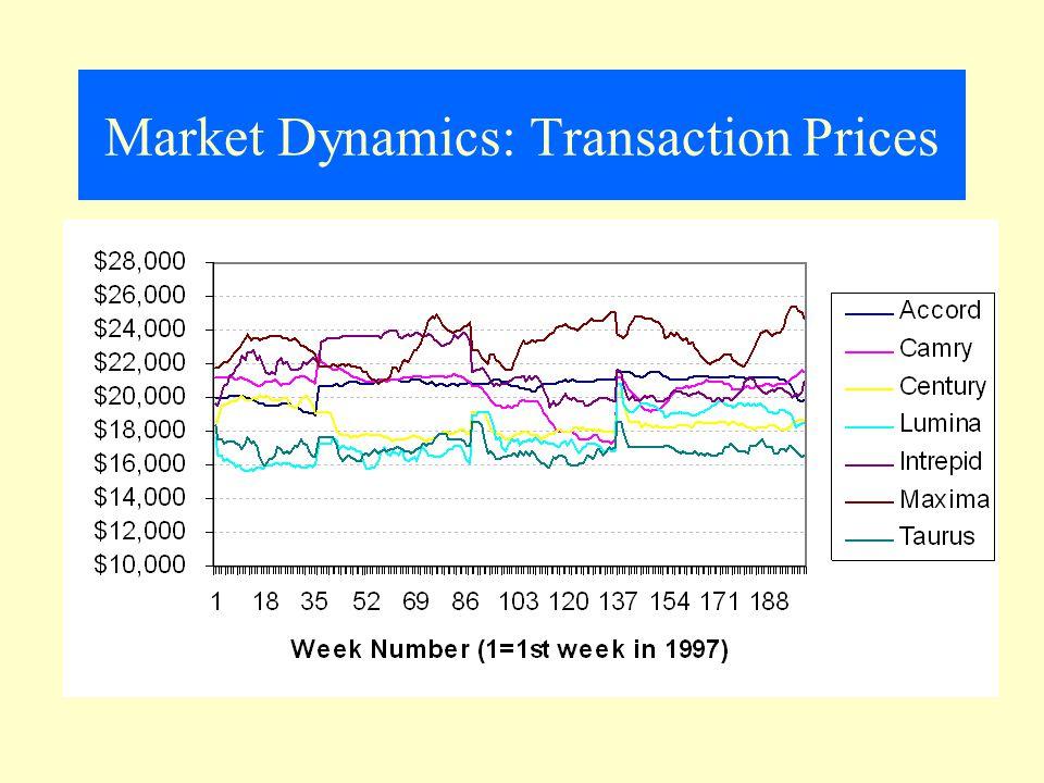 Market Dynamics: Transaction Prices