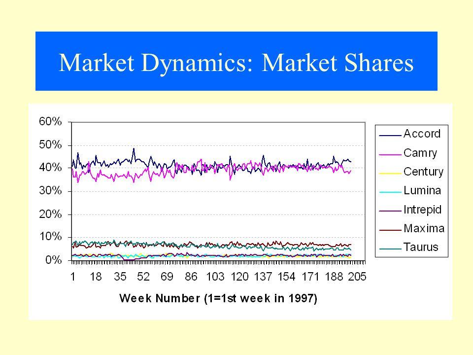 Market Dynamics: Market Shares
