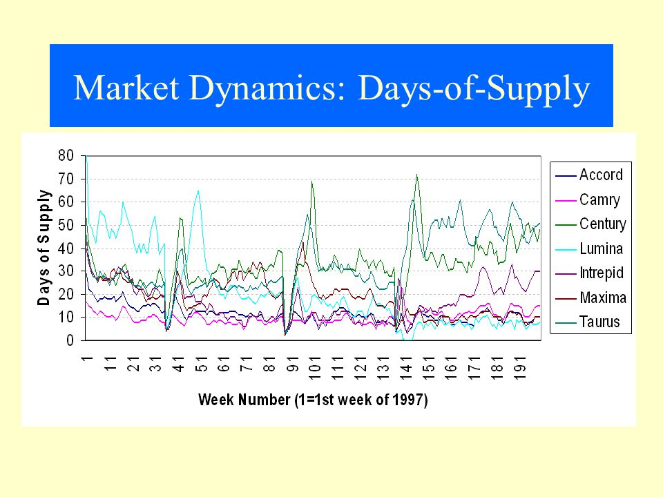 Market Dynamics: Days-of-Supply