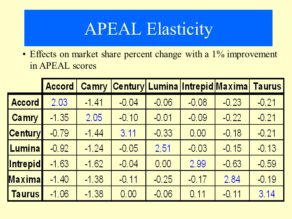 APEAL Elasticity Effects on market share percent change with a 1% improvement in APEAL scores