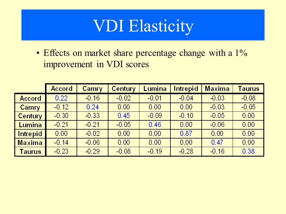 VDI Elasticity Effects on market share percentage change with a 1% improvement in VDI scores