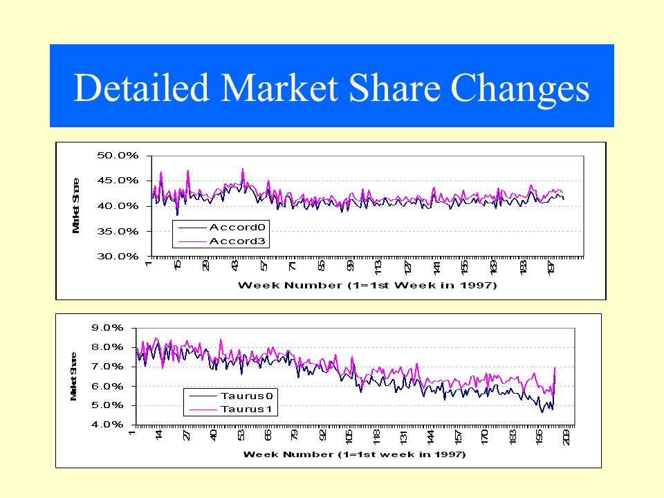 Detailed Market Share Changes