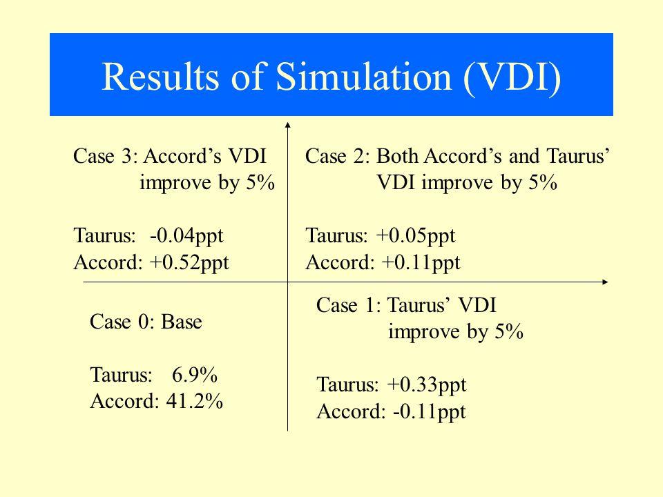 Results of Simulation (VDI) Case 0: Base Taurus: 6.9% Accord: 41.2% Case 1: Taurus' VDI improve by 5% Taurus: +0.33ppt Accord: -0.11ppt Case 3: Accord's VDI improve by 5% Taurus: -0.04ppt Accord: +0.52ppt Case 2: Both Accord's and Taurus' VDI improve by 5% Taurus: +0.05ppt Accord: +0.11ppt