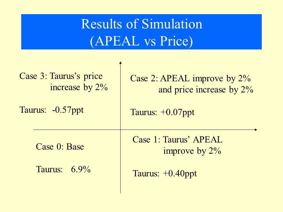 Results of Simulation (APEAL vs Price) Case 0: Base Taurus: 6.9% Case 1: Taurus' APEAL improve by 2% Taurus: +0.40ppt Case 3: Taurus's price increase by 2% Taurus: -0.57ppt Case 2: APEAL improve by 2% and price increase by 2% Taurus: +0.07ppt