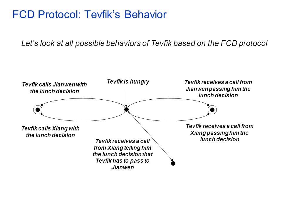 FCD Protocol: Tevfik's Behavior Tevfik calls Jianwen with the lunch decision Let's look at all possible behaviors of Tevfik based on the FCD protocol