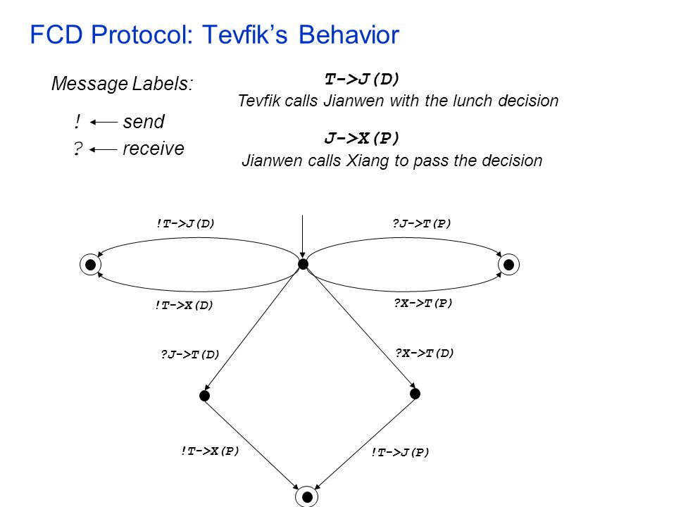 FCD Protocol: Tevfik's Behavior !T->J(D) !T->X(D) J->T(P) X->T(P) X->T(D) J->T(D) !T->J(P) !T->X(P) T->J(D) Tevfik calls Jianwen with the lunch decision Message Labels: .