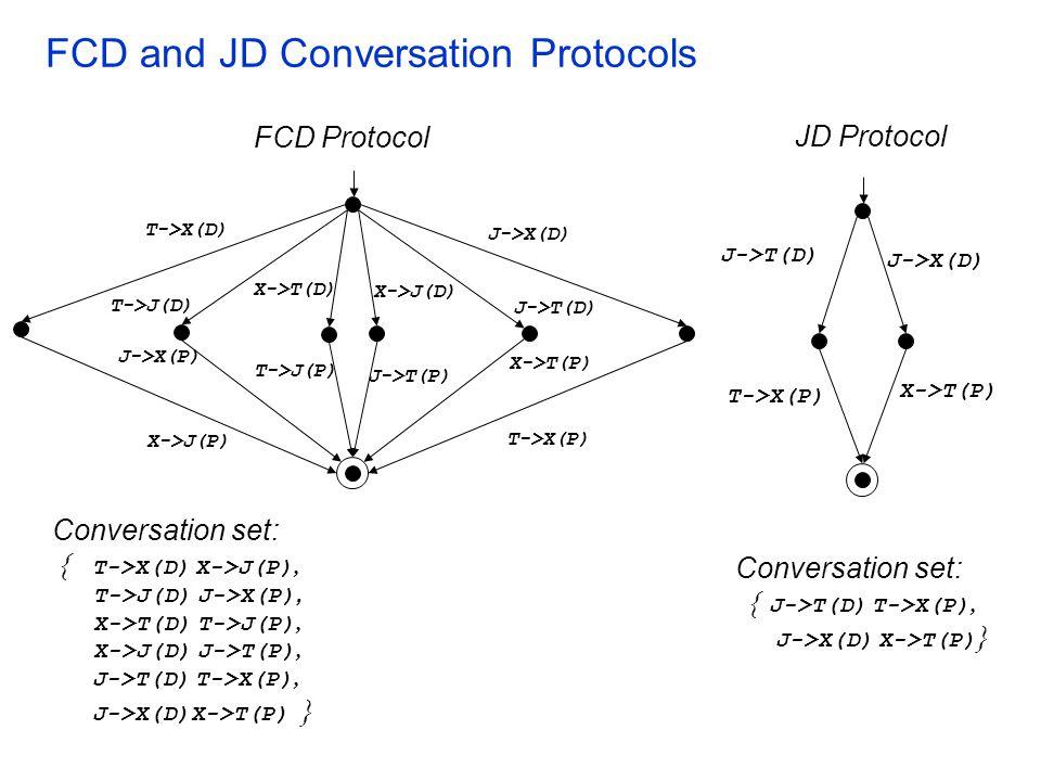 T->J(D) T->X(D) X->J(P) X->T(D) X->J(D) J->T(D) J->X(D) J->X(P) T->J(P) J->T(P) T->X(P) X->T(P) FCD Protocol J->T(D) J->X(D) T->X(P) X->T(P) JD Protocol FCD and JD Conversation Protocols Conversation set: { T->X(D) X->J(P), T->J(D) J->X(P), X->T(D) T->J(P), X->J(D) J->T(P), J->T(D) T->X(P), J->X(D)X->T(P) } Conversation set: { J->T(D) T->X(P), J->X(D) X->T(P) }