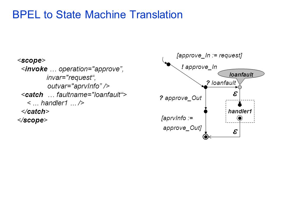 BPEL to State Machine Translation <invoke … operation=